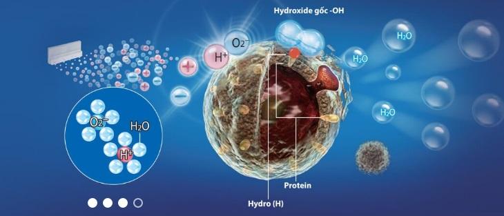 Công nghệ Plasmacluster Ion là gì?