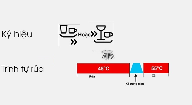 Chương trình rửa nhanh 45 độ C