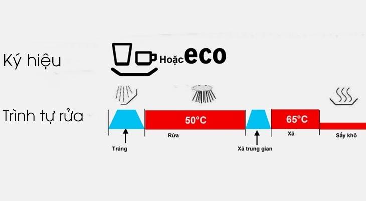 Chương trình rửa tiết kiệm 50 độ C