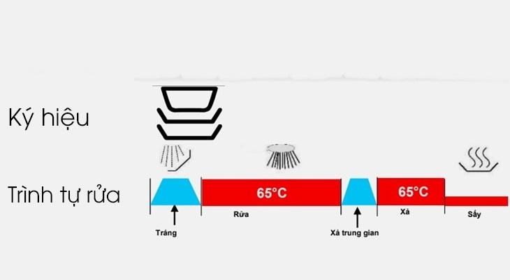Chương trình rửa thường 65 độ C