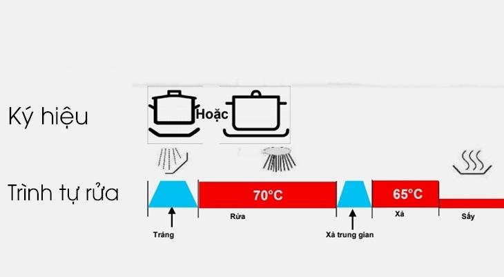 Chương trình rửa chuyên sâu 70 độ C