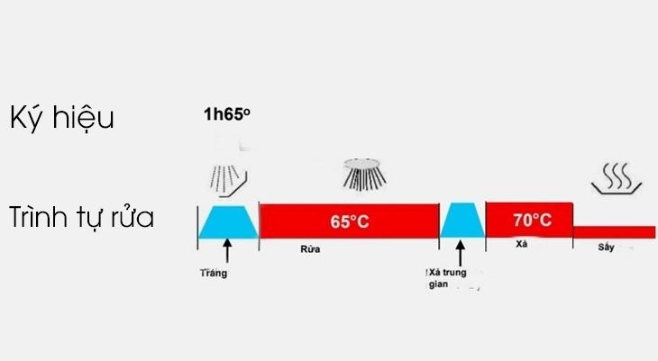 Chương trình rửa 1 giờ 65 độ C