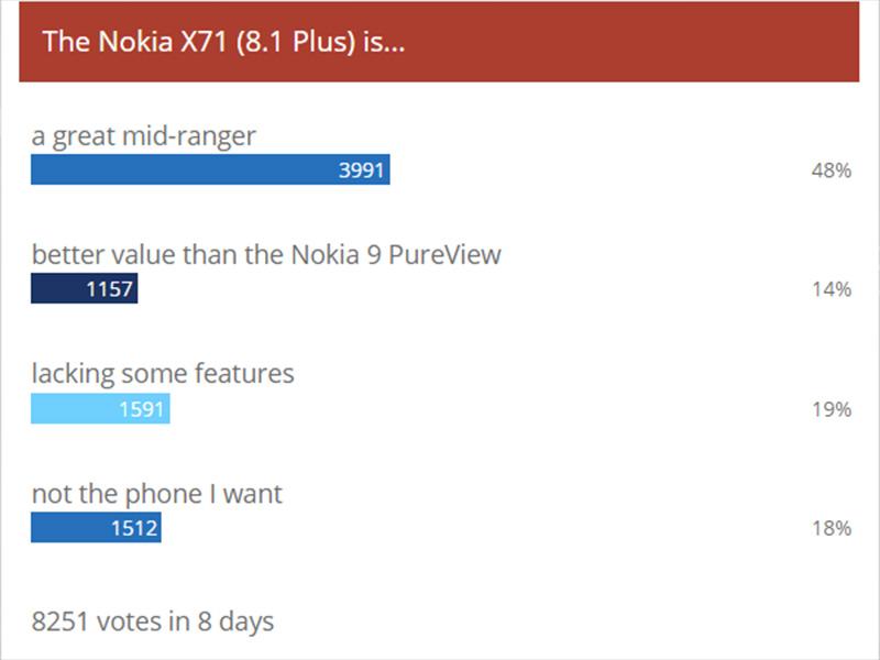 Nokia X71 được bình chọn là smartphone tầm trung tuyệt vời trên GSMArena - ảnh 2