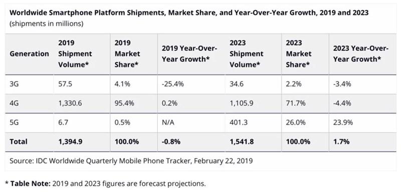 2019, doanh số điện thoại thông minh sẽ tiếp tục lao dốc? - ảnh 2