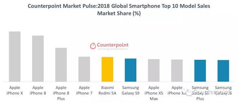 top 10 smartphone bán chạy nhất năm 2018 số liệu do Counterpoint Research cung cấp