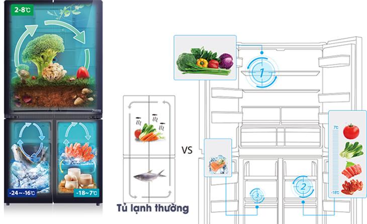 Công nghệ 3 dàn lạnh độc lập giúp hệ thống tủ hoạt động tối ưu và không lẫn mùi