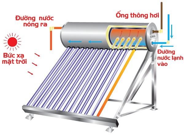Nguyên lí hoạt động máy nước nóng năng lượng mặt trời