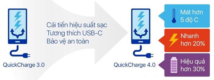 Sạc nhanh Quick Charge 4.0 là gì?