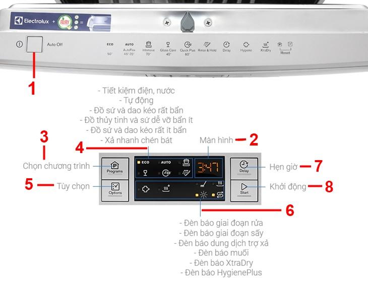 Tổng quan các tính năng trên bảng điều khiển của máy rửa chén