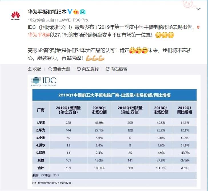 Quý 1/2019: Apple, Huawei thống trị thị trường máy tính bảng Trung Quốc