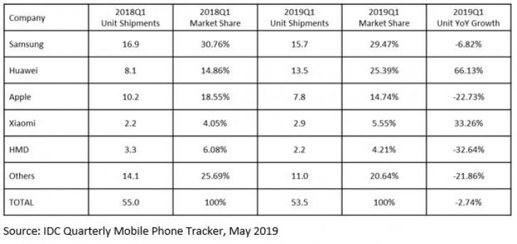Apple đánh mất thị phần iPhone tại châu Âu, Trung Đông và châu Phi - ảnh 2