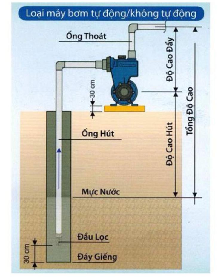Sơ đồ lắp đặt máy bơm nước