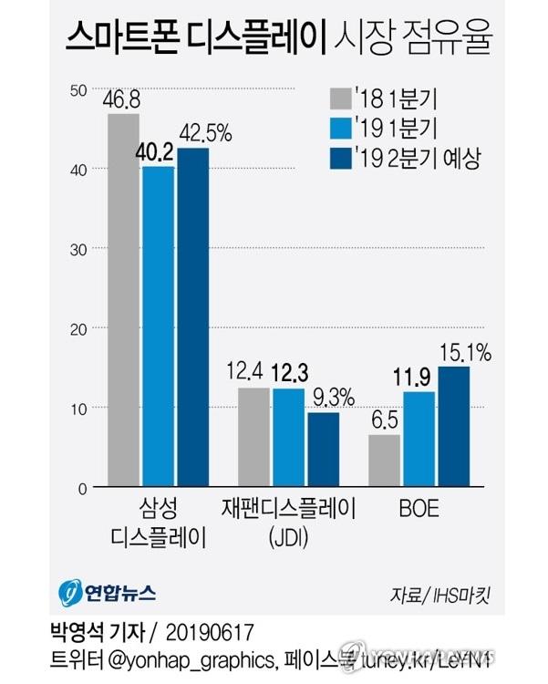 Samsung vẫn là công ty sản xuất màn hình hàng đầu thế giới