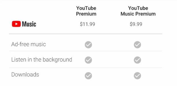 Bảng giá dịch vụ Youtube Premium