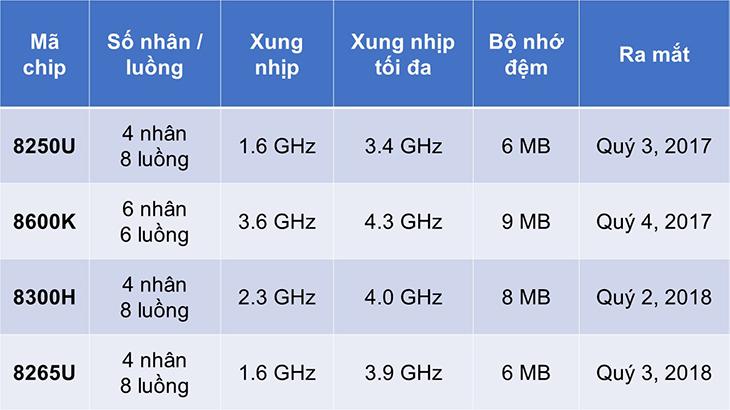 So sánh một số con chip thuộc dòng Intel Core i5 thế hệ thứ 8