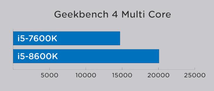 Tìm hiểu chip Intel Core i5 gen 8