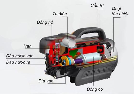 Cấu tạo cơ bản của máy rửa xe