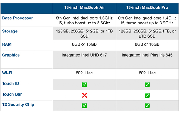 Macbook Air 2019 vs Macbook Pro 2019