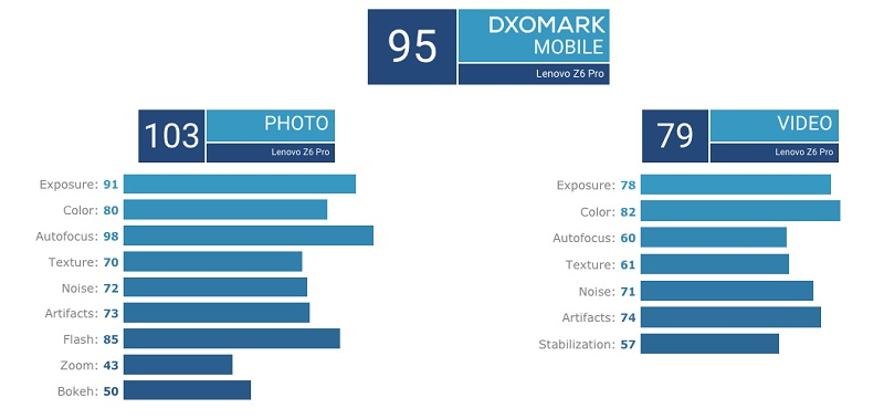 Lenovo Z6 Pro đạt điểm DxoMark cao hơn iPhone 8 Plus, LG V40 ThinQ - ảnh 2