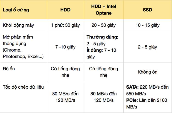 Hướng dẫn chọn mua ổ cứng cho laptop học tập văn phòng