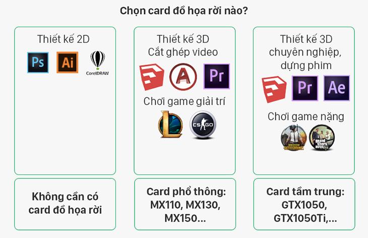 Hướng dẫn chọn mua card đồ họa rời cho laptop học tập văn phòng