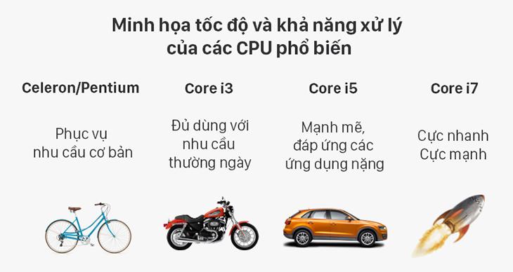 Hướng dẫn chọn mua CPU cho laptop học tập văn phòng