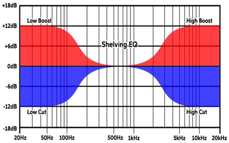 Shelving filter (lọc đa tần)