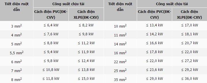Bảng mô tả công suất chịu tải của các loại dây dẫn