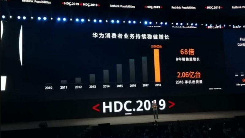 Bộ phận kinh doanh tiêu dùng của Huawei đạt mức tăng trưởng 68 lần