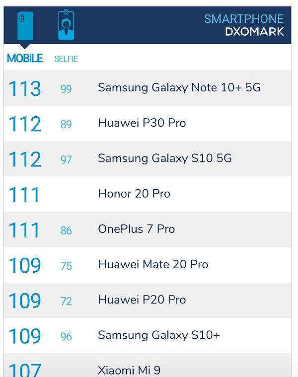 Samsung Galaxy Note 10+ xách tay là điện thoại có camera chụp ảnh tốt nhất - 272507
