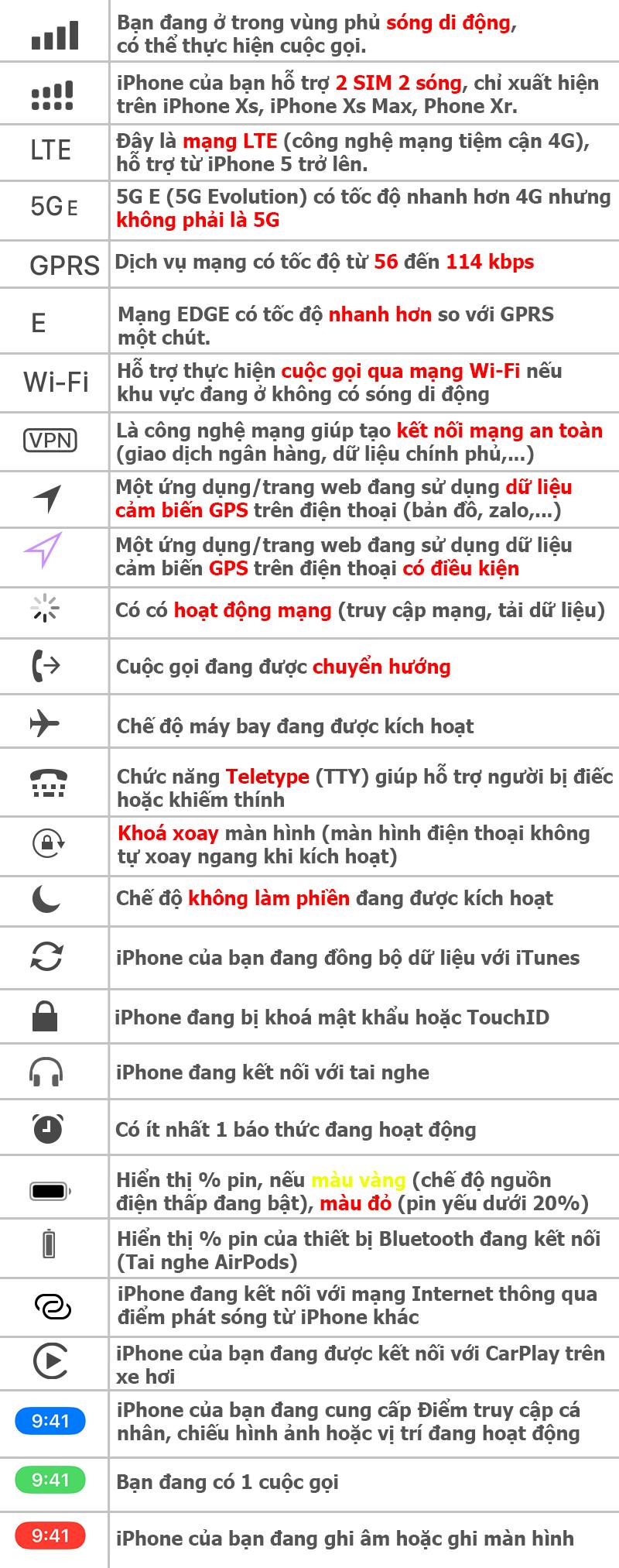 Tìm hiểu các biểu tượng, ký tự lạ trên iPhone: Có thể bạn chưa biết! - ảnh 2