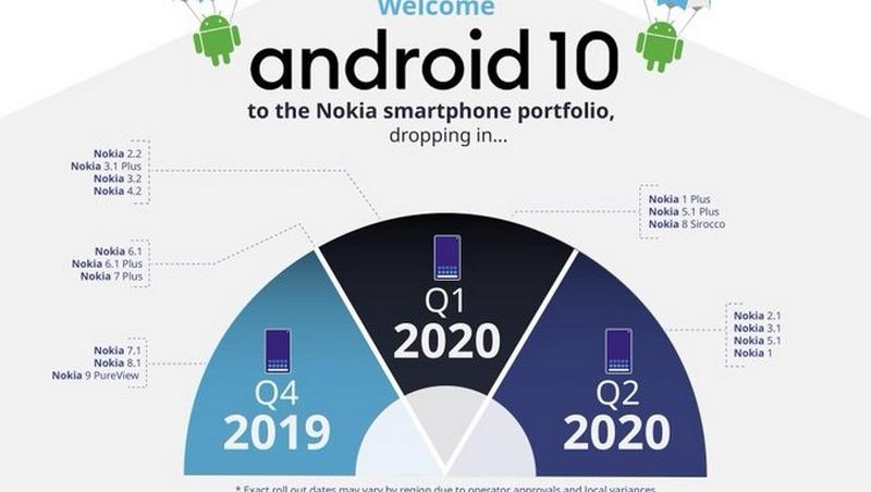 Đây là những mẫu smartphone Nokia được lên Android 10