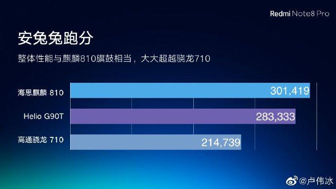 Điểm AnTuTu của Redmi Note 8 Pro dùng chip Helio G90T so với các đối thủ