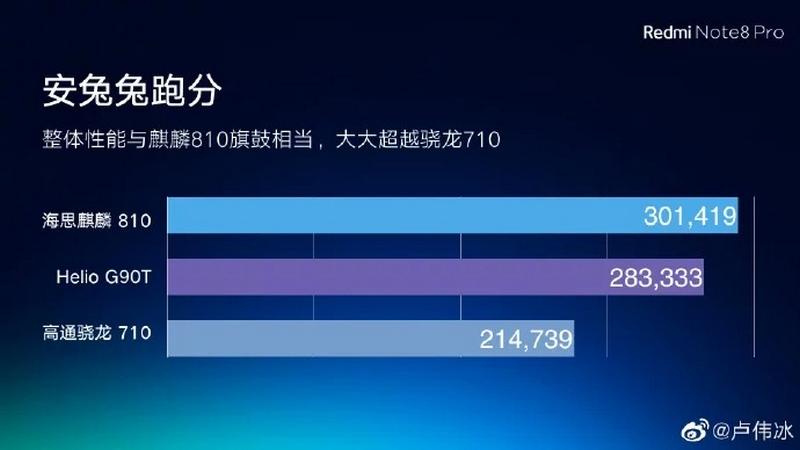 Redmi Note 8 Pro dùng chip Helio G90T có điểm số AnTuTu cao hơn Snapdragon 710