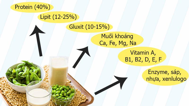 Sữa đậu nành uống tốt không, có bị vô sinh không, lưu ý khi uống