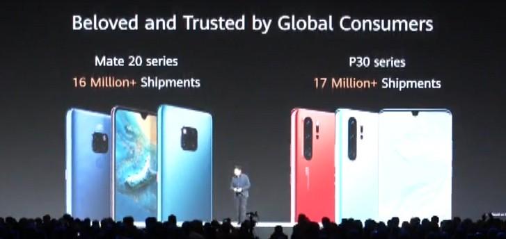 Dòng Huawei P30 và Mate 20 đạt doanh số hơn 33 triệu chiếc