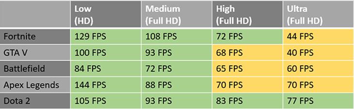 Hiệu năng card đồ họa rời NVIDIA GeForce GTX GTX 1650