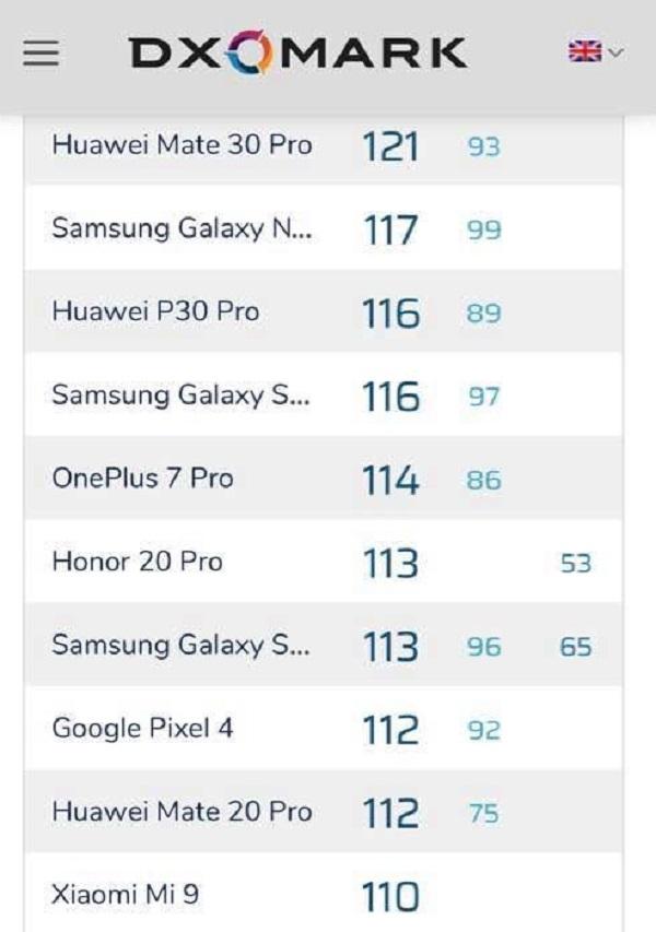 Camera Google Pixel 4 đạt 112 điểm tổng thể theo đánh giá của DxOMark, khá bất ngờ khi không lọt nổi vô Top 5 - ảnh 3