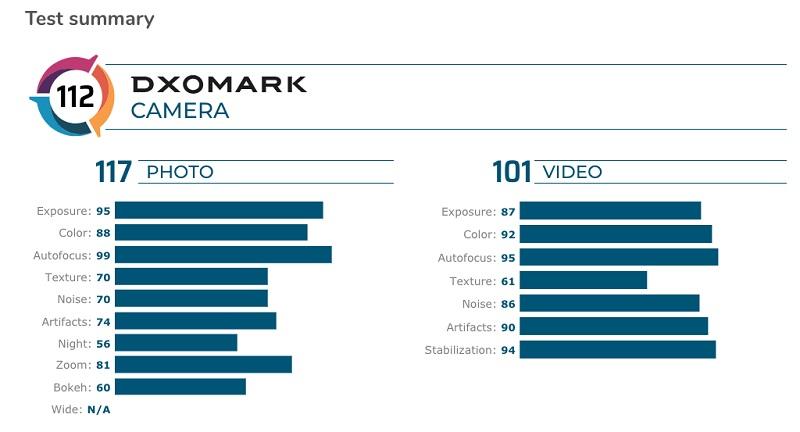 Camera Google Pixel 4 đạt 112 điểm tổng thể theo đánh giá của DxOMark, khá bất ngờ khi không lọt nổi vô Top 5 - ảnh 2