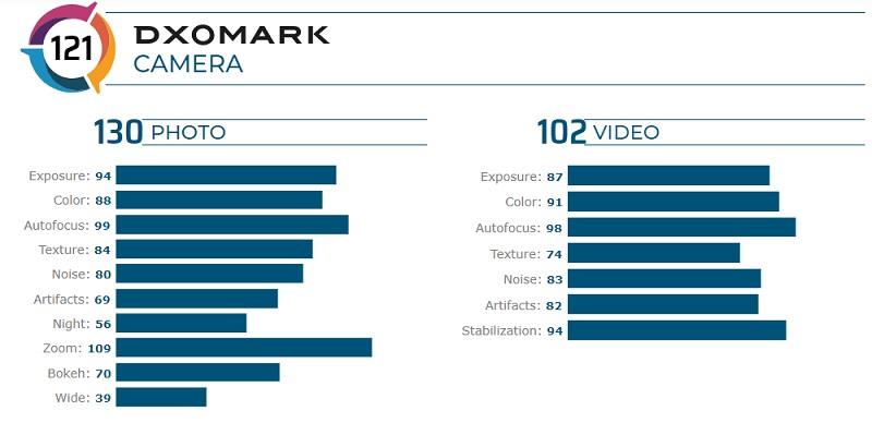 Điểm DxOMark chi tiết của Mi CC9 Pro PE