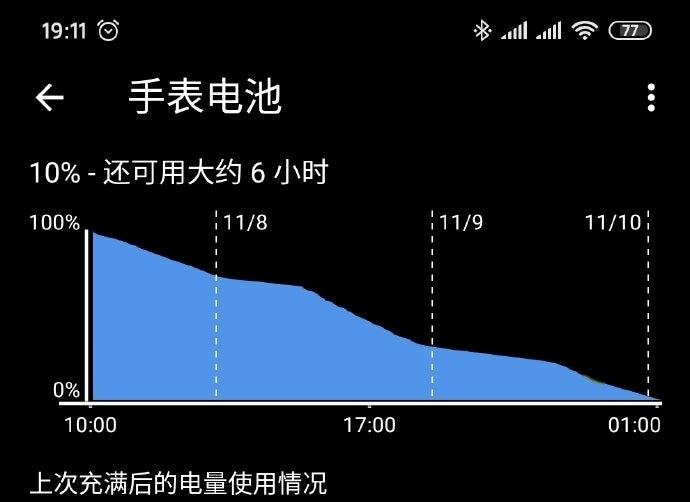Xiaomi Mi Watch có thời lượng dùng pin thực tế ấn tượng hơn cả quảng cáo