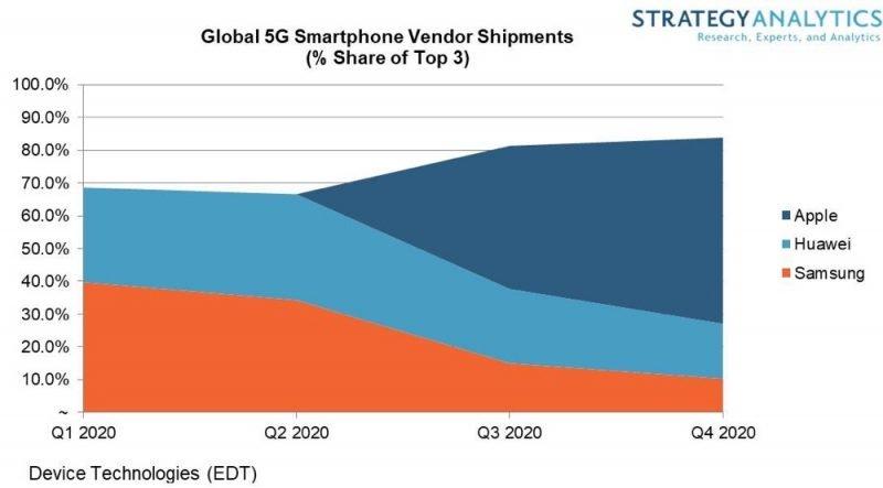 Thị phần 5G của các hãng smartphone năm 2020 theo dự đoán của Strategy Analytics