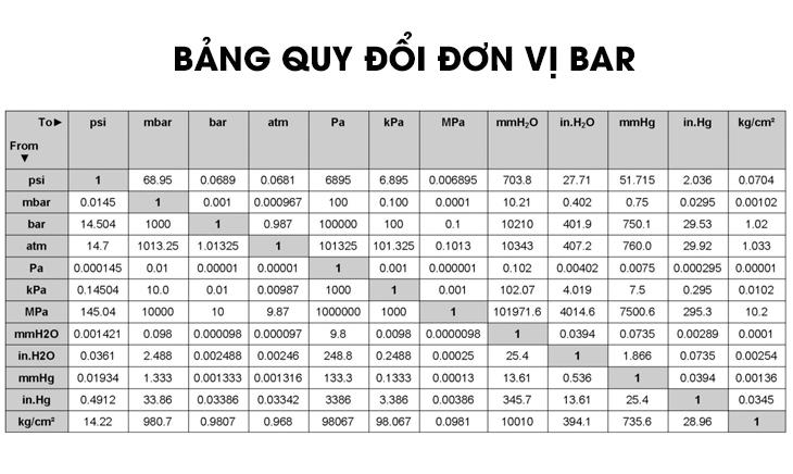 Bảng quy đổi đơn vị Bar