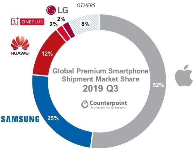 Thị phần smartphone cao cấp trong quý 3/2019