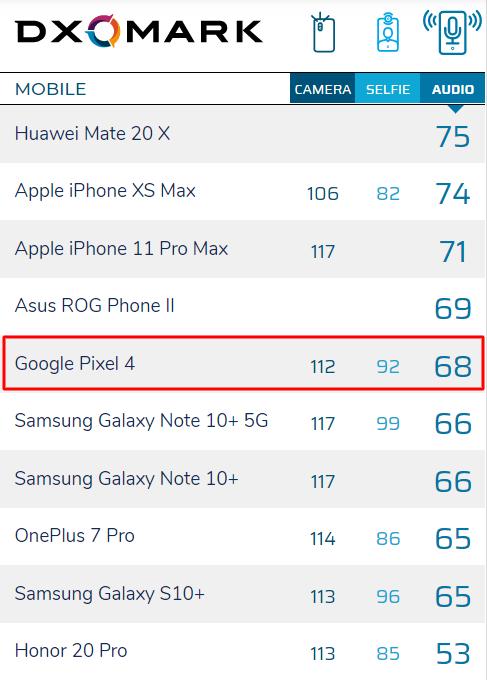 Google Pixel 4 lọt top 5 smartphone hàng đầu có chất lượng âm thanh tốt nhất, đạt 68 điểm trên DxOMark