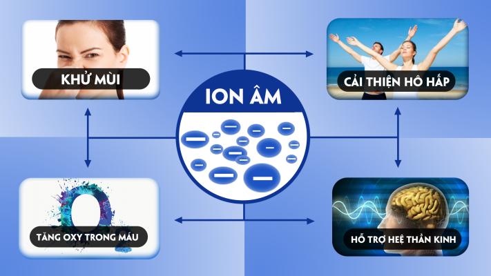 Công nghệ ion âm là gì