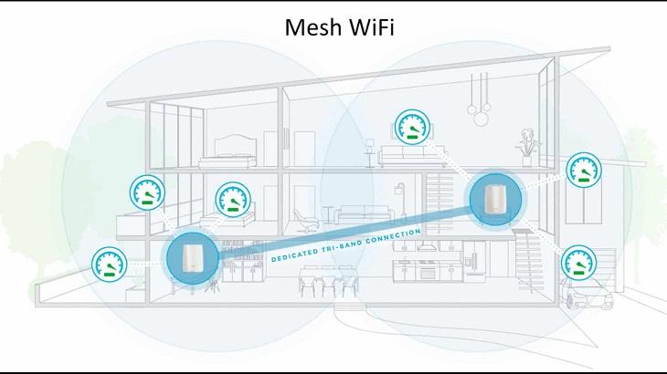 Mesh Network là gì