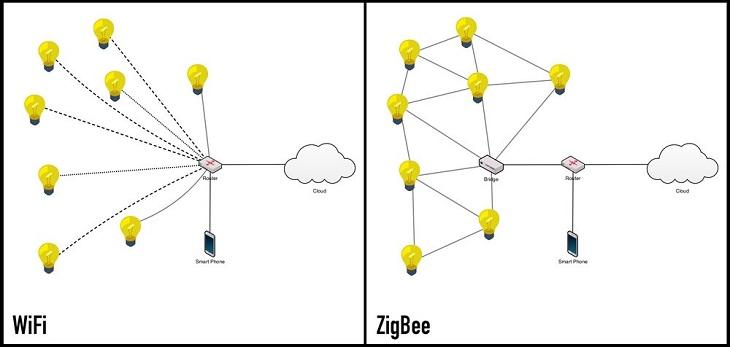 Zigbee có thể làm tăng phạm vi truyền dữ liệu và mang lại sự ổn định cao hơn