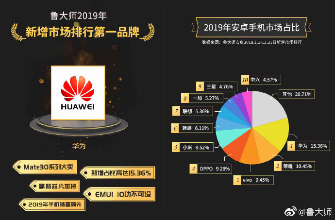 Huawei đang thống trị thị trường smartphone Android tại Trung Quốc
