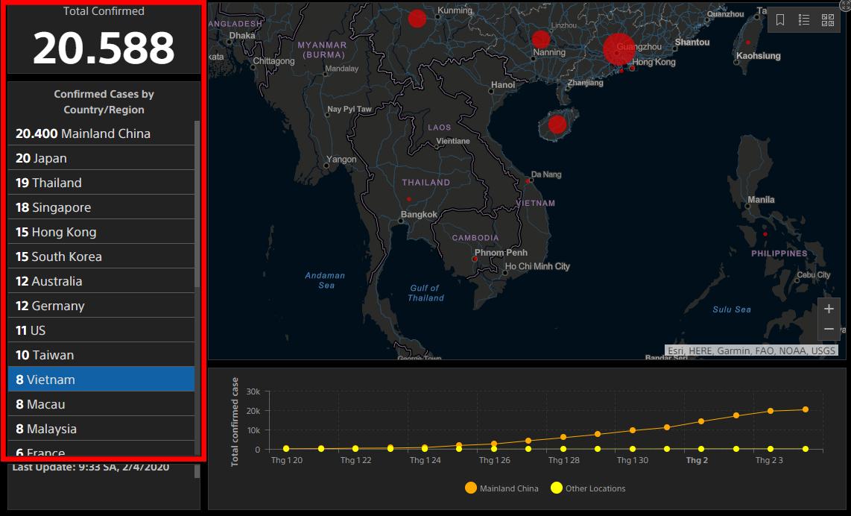 Hiển thị tổng các trường hợp xác nhận đã nhiễm bệnh trên thế giới và riêng lẻ trên các nước và khu vực khác